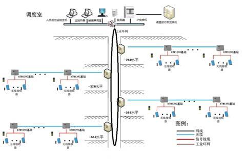 图4无线通信及人员定位系统结构图
