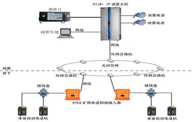 图5有线通信系统结构图